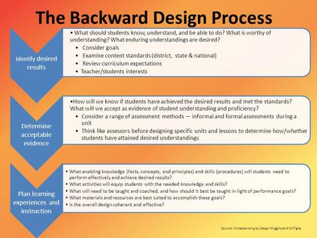 The Backward Design Process Identify desired results What should students know, understand, and be able to do? What is worthy of understanding? What enduring.