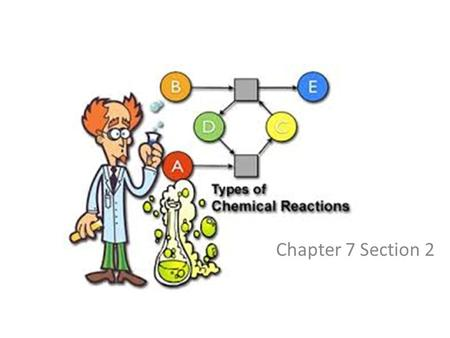 defining the scope of chemistry and types of chemical reactions Start studying the 6 types of chemical reactions learn vocabulary, terms, and more with flashcards, games, and other study tools.