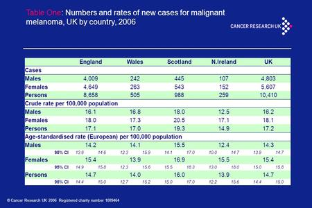 © Cancer Research UK 2006 Registered charity number 1089464 Table One: Numbers and rates of new cases for malignant melanoma, UK by country, 2006 EnglandWalesScotlandN.IrelandUK.