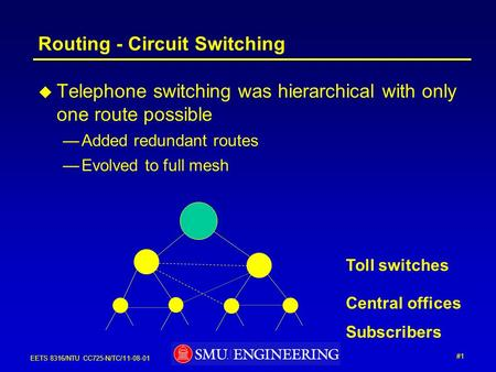 #1 EETS 8316/NTU CC725-N/TC/11-08-01 Routing - Circuit Switching  Telephone switching was hierarchical with only one route possible —Added redundant routes.