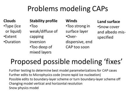 Problems modeling CAPs Clouds Type (ice or liquid) Extent Duration Winds Too strong in surface layer Over- dispersive, end CAP too soon Proposed possible.