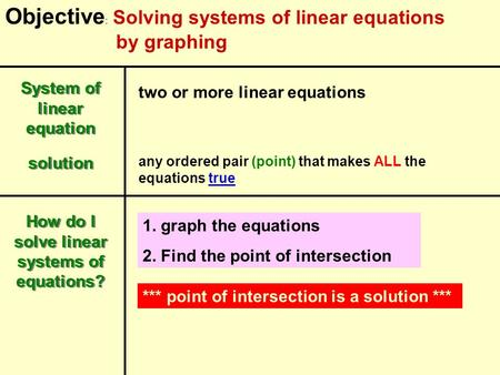 Objective : Solving systems of linear equations by graphing System of linear equation two or more linear equations How do I solve linear systems of equations?