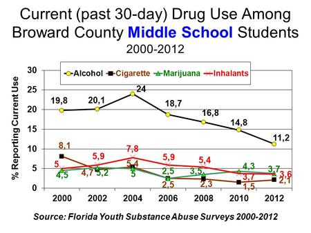 Current (past 30-day) Drug Use Among Broward County Middle School Students 2000-2012 Source: Florida Youth Substance Abuse Surveys 2000-2012.