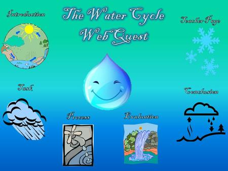Hey class! Today we are going to pretend that we are all a tiny drop of water. We will explore the water cycle and answer some key questions. Where.
