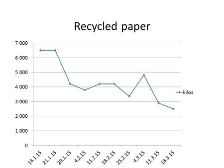 Recycled paper. Recycled Plastic bottles Throughout the year we have successfully managed to reduce the amount of photocopying paper from six kilos per.