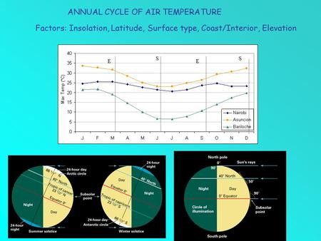 ANNUAL CYCLE OF AIR TEMPERATURE Factors: Insolation, Latitude, Surface type, Coast/Interior, Elevation SS EE.