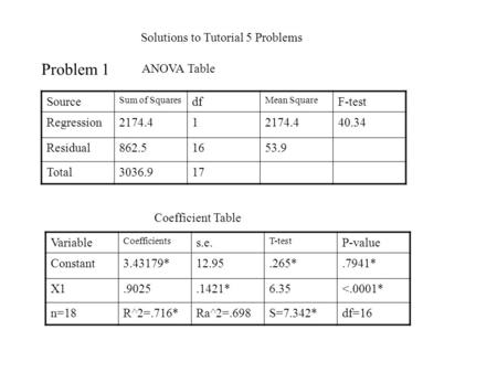 Solutions to Tutorial 5 Problems Source Sum of Squares df Mean Square F-test Regression2174.41 40.34 Residual862.51653.9 Total3036.917 ANOVA Table Variable.