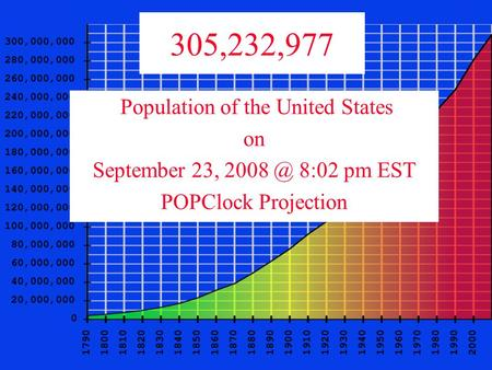 Population of the United States on September 23, 8:02 pm EST POPClock Projection 305,232,977.