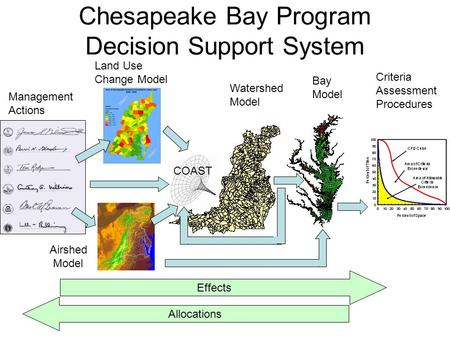 Chesapeake Bay Program Decision Support System Management Actions Watershed Model Bay Model Criteria Assessment Procedures Effects Allocations Airshed.