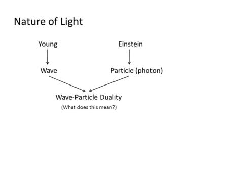 Nature of Light YoungEinstein Particle (photon)Wave Wave-Particle Duality (What does this mean?)