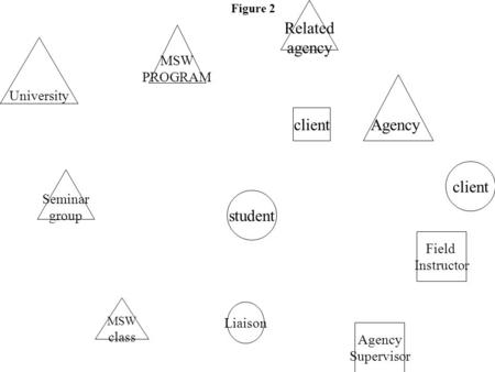 Student MSW PROGRAM Liaison University Agency Field Instructor client Agency Supervisor client Seminar group Related agency MSW class Figure 2.