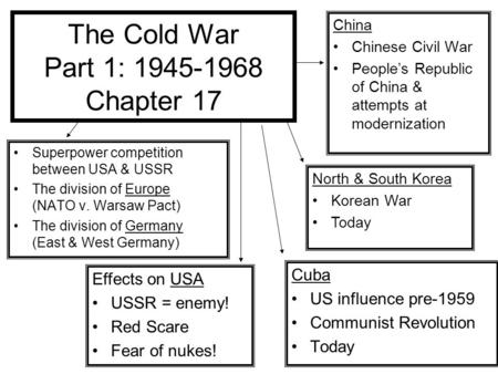 The Cold War Part 1: 1945-1968 Chapter 17 Superpower competition between USA & USSR The division of Europe (NATO v. Warsaw Pact) The division of Germany.
