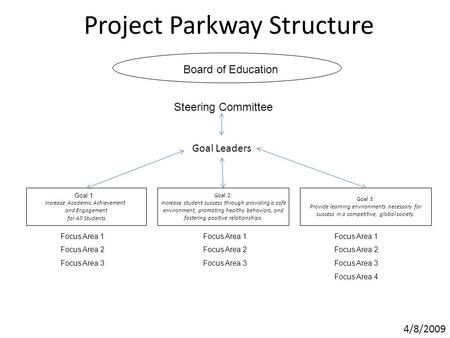 Project Parkway Structure Goal 1: Increase Academic Achievement and Engagement for All Students Focus Area 1 Focus Area 2 Focus Area 3 Steering Committee.