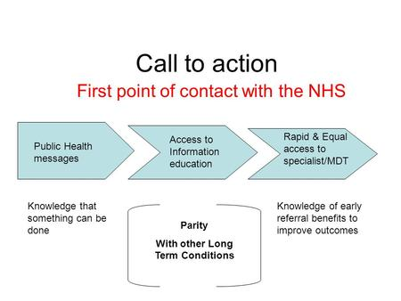 Call to action First point of contact with the NHS Public Health messages Access to Information education Rapid & Equal access to specialist/MDT Parity.