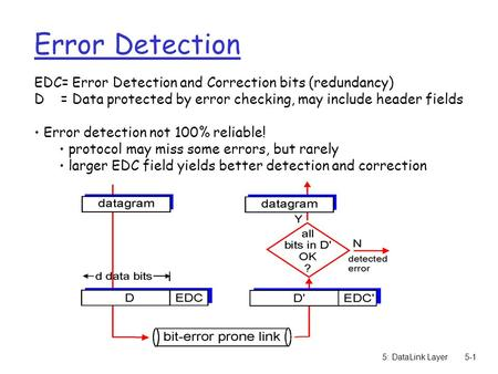 5: DataLink Layer5-1 Error Detection EDC= Error Detection and Correction bits (redundancy) D = Data protected by error checking, may include header fields.