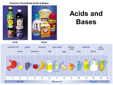 Acids and Bases. Recall Acids are compounds that start with hydrogen (H + ) –HCl (hydrochloric acid) –H 2 SO 4 (sulfuric acid) Bases are compounds that.
