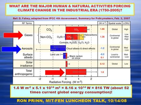 Ref: D. Fahey, adapted from IPCC 4th Assessment, Summary for Policymakers, Feb. 2, 2007 WHAT ARE THE MAJOR HUMAN & NATURAL ACTIVITIES FORCING CLIMATE CHANGE.