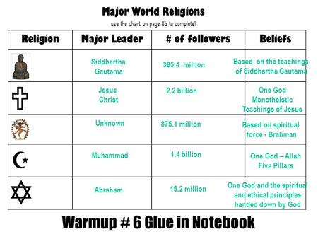 Warmup # 6 Glue in Notebook Siddhartha Gautama 385.4 million Based on the teachings of Siddhartha Gautama Jesus Christ 2.2 billion One God Monotheistic.