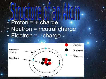 Proton = + charge Neutron = neutral charge Electron = - charge.