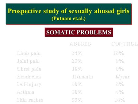 Prospective study of sexually abused girls (Putnam et.al.) SOMATIC PROBLEMS ABUSEDCONTROL Limb pain34%18% Joint pain25% 9% Chest pain10% 0% Headaches11/month.
