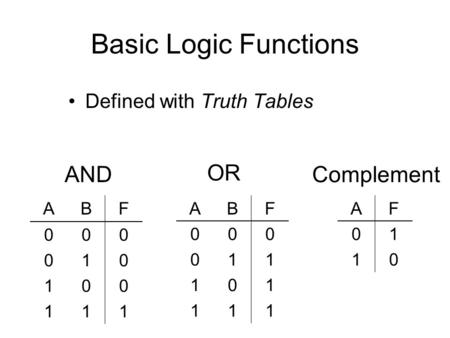 Basic Logic Functions Defined with Truth Tables AND OR Complement ABF 000 010 100 111 ABF 000 011 101 111 AF 01 10.