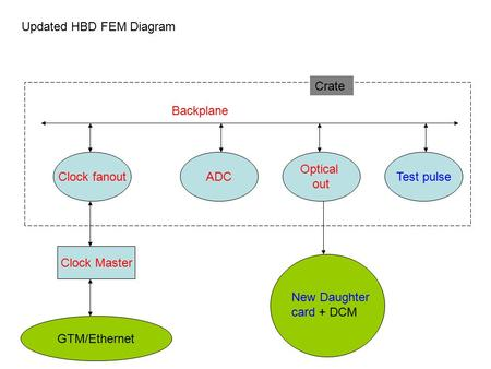 Updated HBD FEM Diagram Clock Master Clock fanoutADC Optical out Backplane Crate GTM/Ethernet New Daughter card + DCM Test pulse.