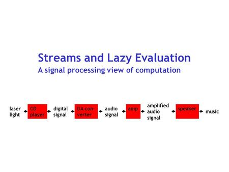 Streams and Lazy Evaluation A signal processing view of computation CD player DA con- verter ampspeakerdigital signal audio signal amplified audio signal.
