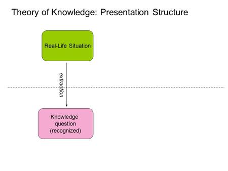 Theory of Knowledge: Presentation Structure