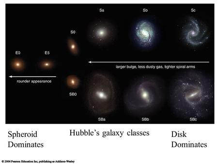 Hubble's galaxy classes Spheroid Dominates Disk Dominates.