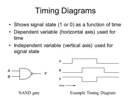 Timing Diagrams Shows signal state (1 or 0) as a function of time Dependent variable (horizontal axis) used for time Independent variable (vertical axis)