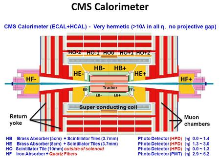 CMS Calorimeter HB Brass Absorber (5cm) + Scintillator Tiles (3.7mm)Photo Detector (HPD) |  | 0.0 ~ 1.4 HE Brass Absorber (8cm) + Scintillator Tiles (3.7mm)Photo.