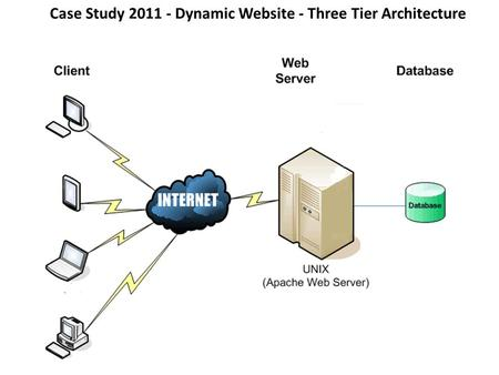 Case Study 2011 - Dynamic Website - Three Tier Architecture.
