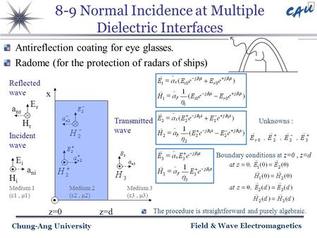 Chung-Ang University Field & Wave Electromagnetics 8-9 Normal Incidence at Multiple Dielectric Interfaces Transmitted wave ErEr HrHr a nr Reflected wave.