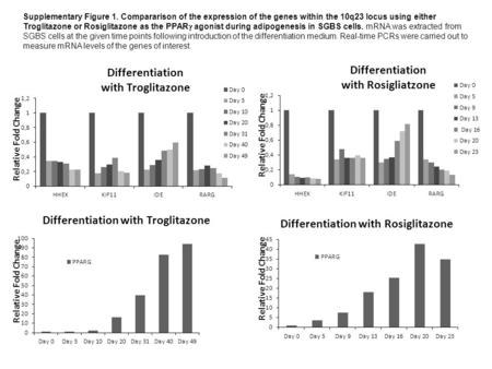 Supplementary Figure 1. Compararison of the expression of the genes within the 10q23 locus using either Troglitazone or Rosiglitazone as the PPAR  agonist.