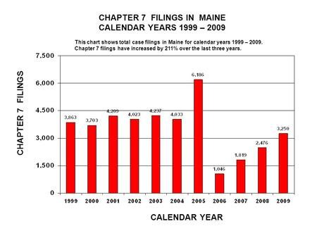 CHAPTER 7 FILINGS IN MAINE CALENDAR YEARS 1999 – 2009 CALENDAR YEAR CHAPTER 7 FILINGS This chart shows total case filings in Maine for calendar years 1999.
