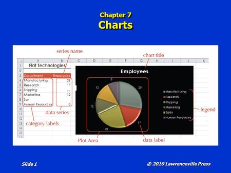 Chapter 7 Charts © 2010 Lawrenceville Press Slide 1.