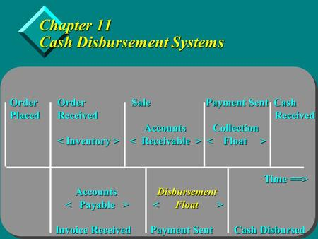 Copyright  2005 by Thomson Learning, Inc. Chapter 11 Cash Disbursement Systems Order Order Sale Payment Sent Cash Placed Received Received Accounts Collection.