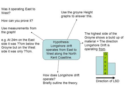 Hypothesis: Longshore drift operates from East to West along the North Kent Coastline. Use the groyne Height graphs to answer this. The highest side of.