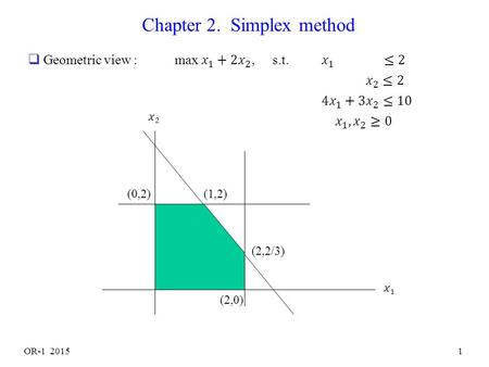 OR-1 20151 Chapter 2. Simplex method (2,0) (2,2/3) (1,2)(0,2)