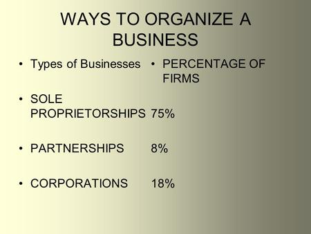 WAYS TO ORGANIZE A BUSINESS Types of Businesses SOLE PROPRIETORSHIPS PARTNERSHIPS CORPORATIONS PERCENTAGE OF FIRMS 75% 8% 18%