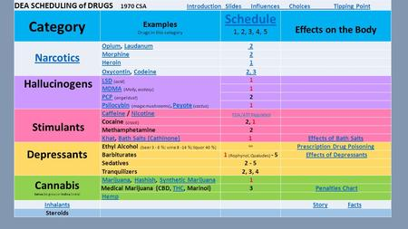 DEA SCHEDULING of DRUGS 1970 CSA Introduction Slides Influences Choices Tipping PointIntroduction Slides Influences Choices Tipping Point Category Examples.