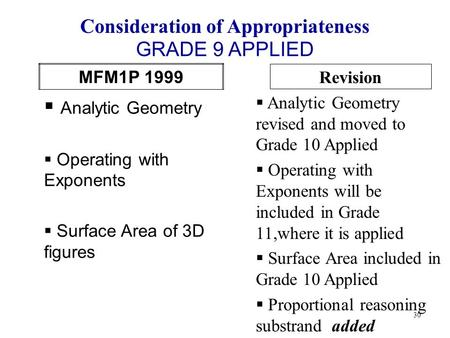 MFM1P 1999  Analytic Geometry  Operating with Exponents  Surface Area of 3D figures Consideration of Appropriateness 30 Revision  Analytic Geometry.