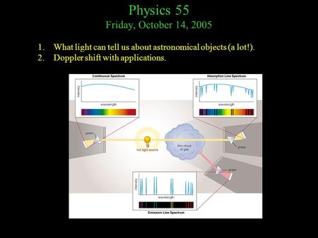 Physics 55 Friday, October 14, 2005 1.What light can tell us about astronomical objects (a lot!). 2.Doppler shift with applications.