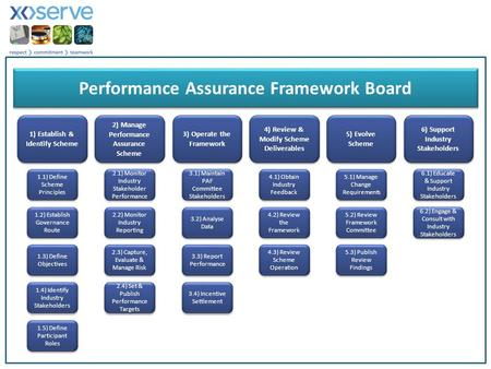 1) Establish & Identify Scheme 5) Evolve Scheme 4) Review & Modify Scheme Deliverables 3) Operate the Framework 2) Manage Performance Assurance Scheme.