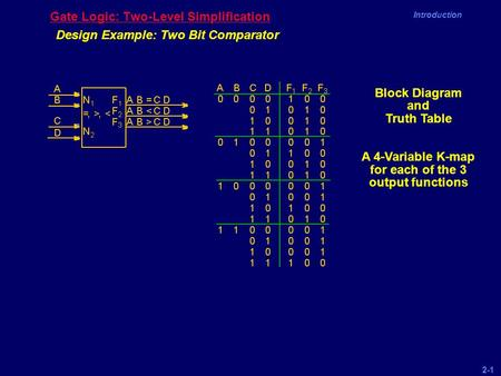 2-1 Introduction Gate Logic: Two-Level Simplification Design Example: Two Bit Comparator Block Diagram and Truth Table A 4-Variable K-map for each of the.
