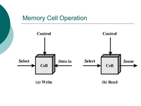 Memory Cell Operation. Semiconductor Memory  RAM Misnamed as all semiconductor memory is random access Read/Write Volatile Temporary storage Static or.