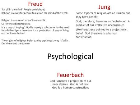 Psychological Freud 'it's all in the mind' People are deluded Religion is a way for people to play on the mind of the weak. Religion is as a result of.