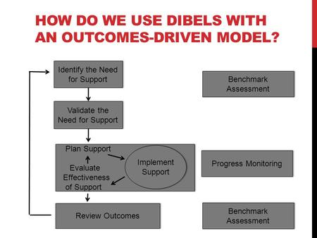 HOW DO WE USE DIBELS WITH AN OUTCOMES-DRIVEN MODEL? Identify the Need for Support Validate the Need for Support Plan Support Evaluate Effectiveness of.