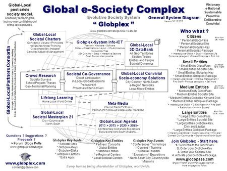 "Global e-Society Complex "" Globplex "" Evolutive Society System Global-Local Societal Charters Concepts > Values > Principles Holistic Nonlinear Thinking."