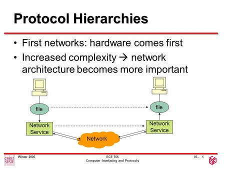 03 - Winter 2006ECE 766 Computer Interfacing and Protocols 1 Protocol Hierarchies First networks: hardware comes first Increased complexity  network architecture.